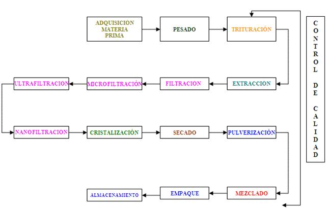 Stevia yaracuy tesis industrial de la stevia for Descripcion del proceso de produccion